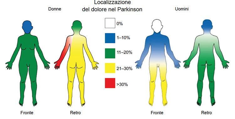 Il dolore nel Parkinson